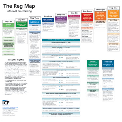 The Reg Map: Informal Rulemaking